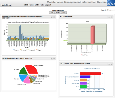 mmis dashboard
