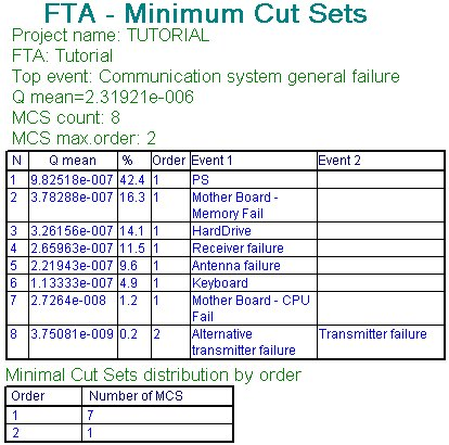 Example of FTA Unavailability and MCS Analysis report